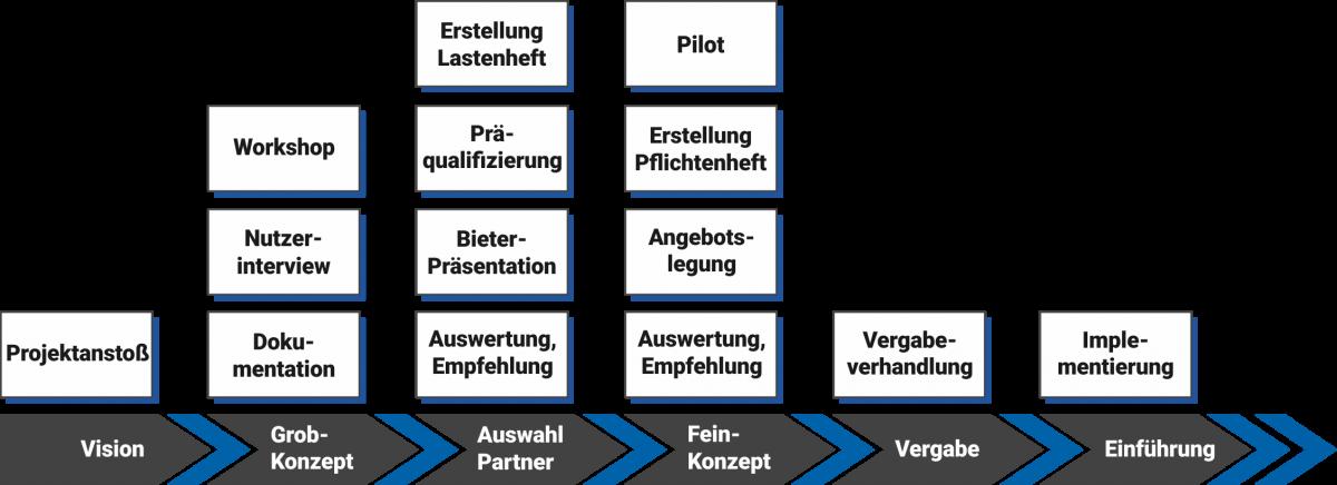 software beratung grafik